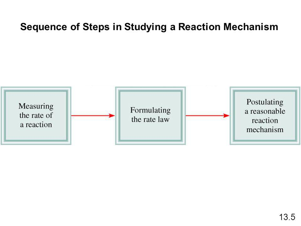 Sequence of Steps in Studying a Reaction Mechanism