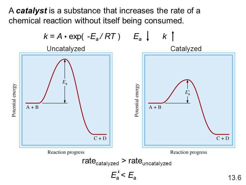 A catalyst is a substance that increases the rate of a chemical reaction without itself being consumed.