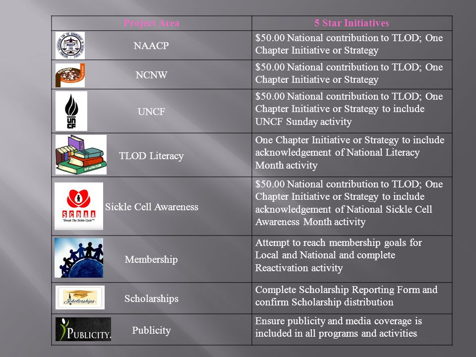 Project Area 5 Star Initiatives. NAACP. $50.00 National contribution to TLOD; One Chapter Initiative or Strategy.
