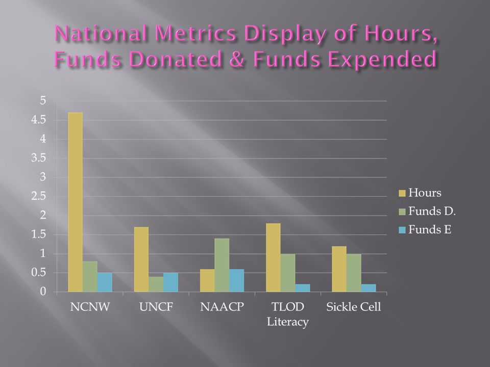 National Metrics Display of Hours, Funds Donated & Funds Expended