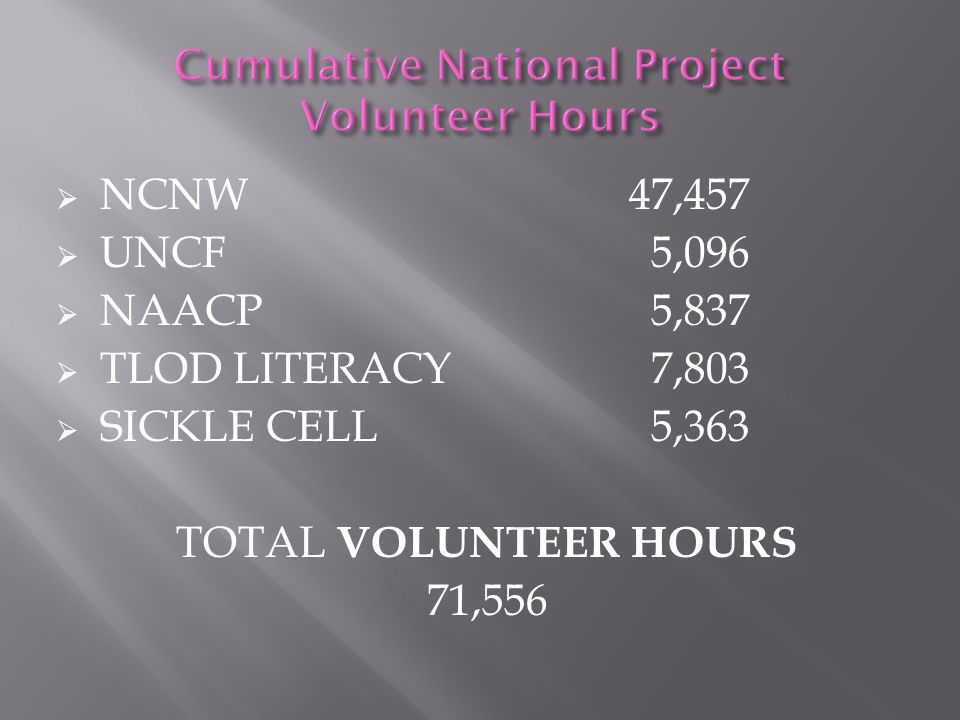 Cumulative National Project Volunteer Hours