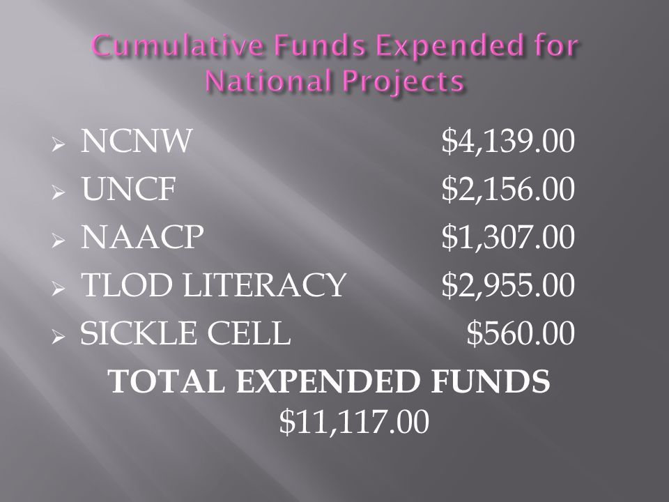 Cumulative Funds Expended for National Projects