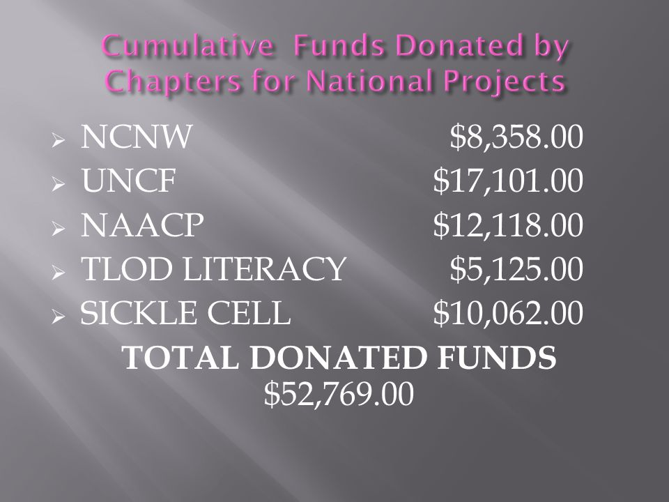 Cumulative Funds Donated by Chapters for National Projects