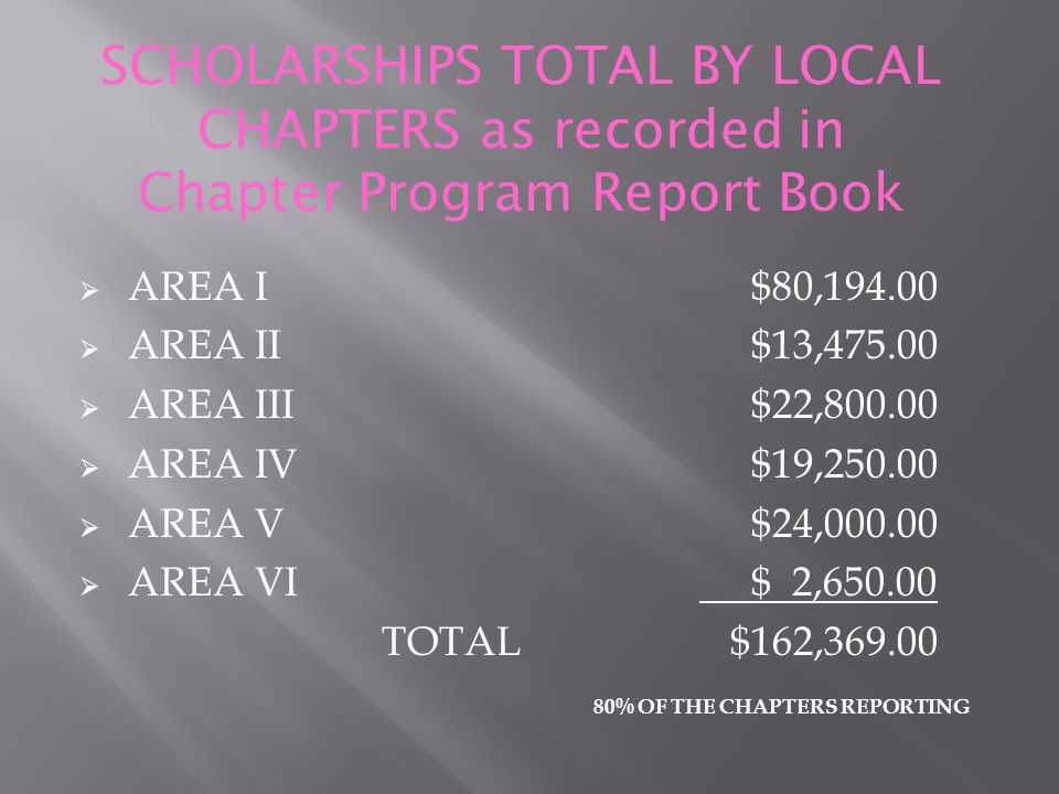 SCHOLARSHIPS TOTAL BY LOCAL CHAPTERS as recorded in Chapter Program Report Book