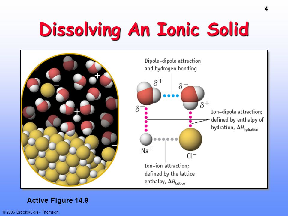 Dissolving An Ionic Solid
