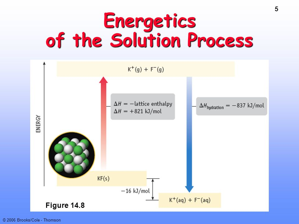 Energetics of the Solution Process