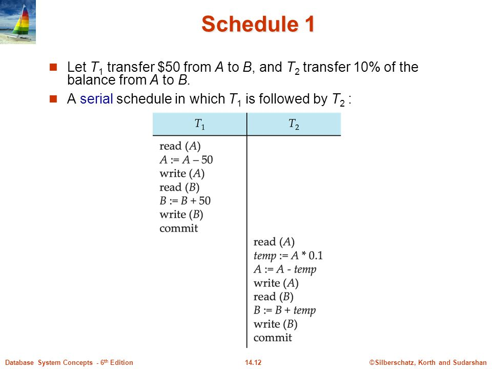 Schedule 1 Let T1 transfer $50 from A to B, and T2 transfer 10% of the balance from A to B.