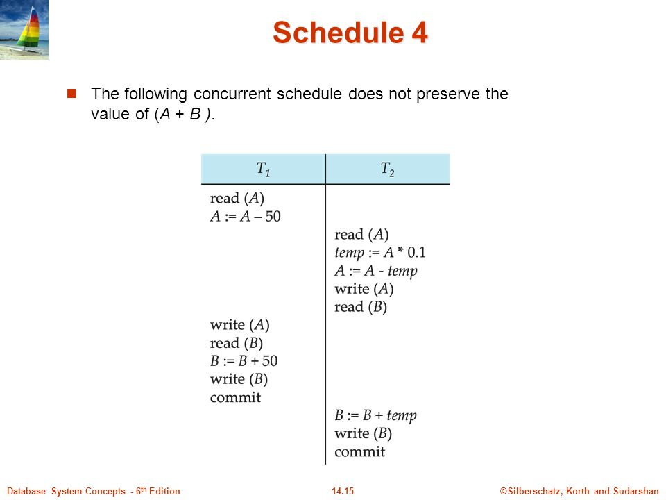 Schedule 4 The following concurrent schedule does not preserve the value of (A + B ).