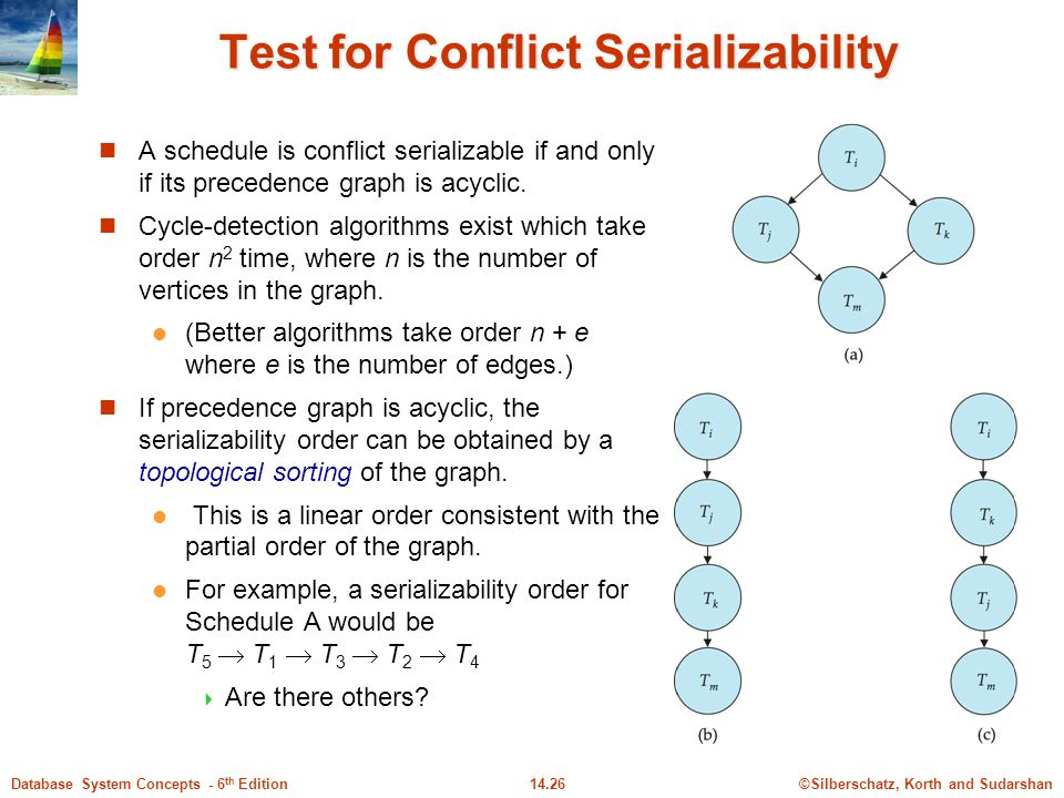Test for Conflict Serializability