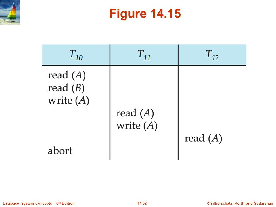 Figure 14.15