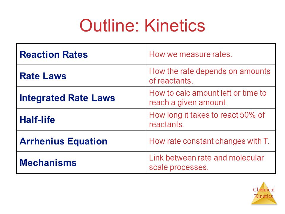 Outline: Kinetics Reaction Rates Rate Laws Integrated Rate Laws