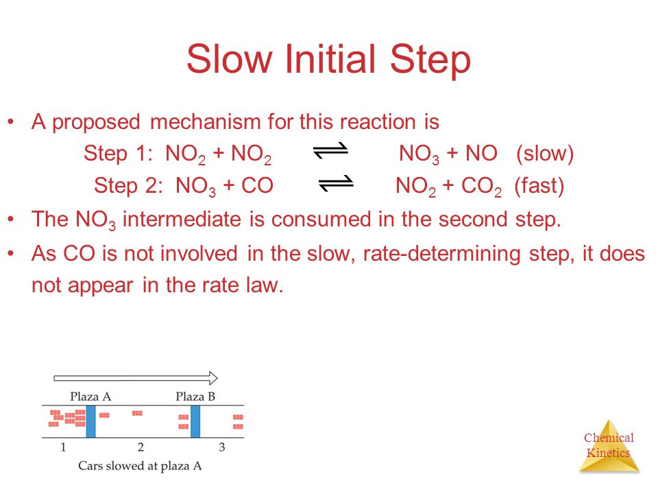 Slow Initial Step A proposed mechanism for this reaction is