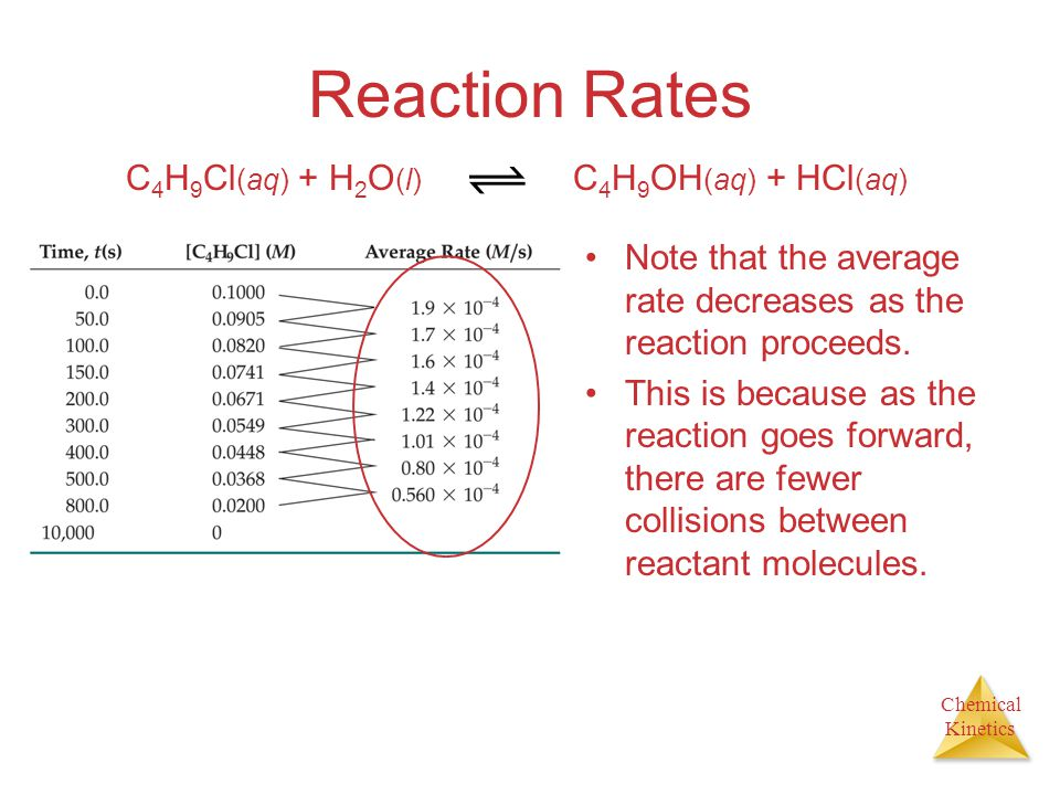 Reaction Rates C4H9Cl(aq) + H2O(l) C4H9OH(aq) + HCl(aq)