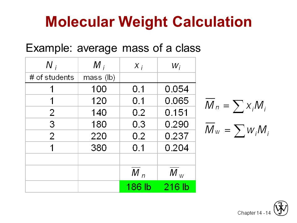 Molecular Weight Calculation