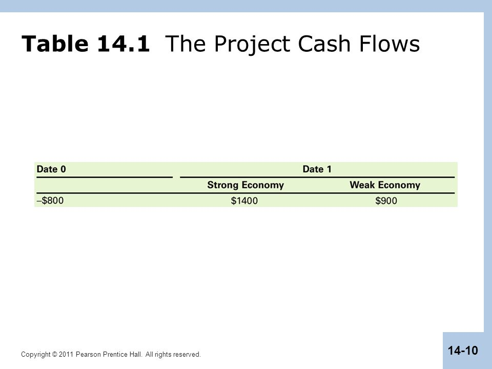 Table 14.1 The Project Cash Flows