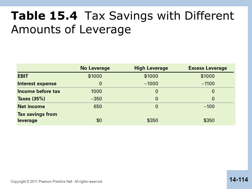 Table 15.4 Tax Savings with Different Amounts of Leverage