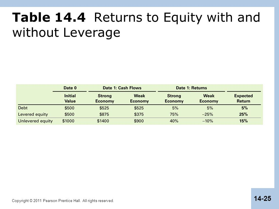 Table 14.4 Returns to Equity with and without Leverage