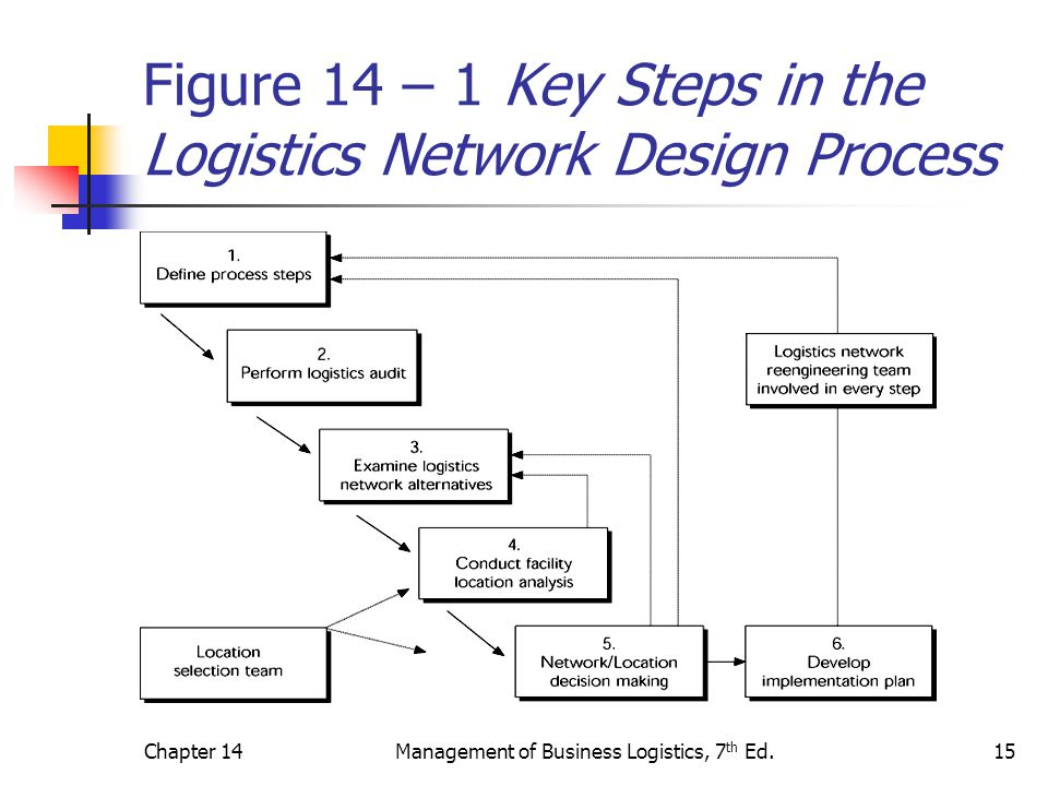 Figure 14 – 1 Key Steps in the Logistics Network Design Process