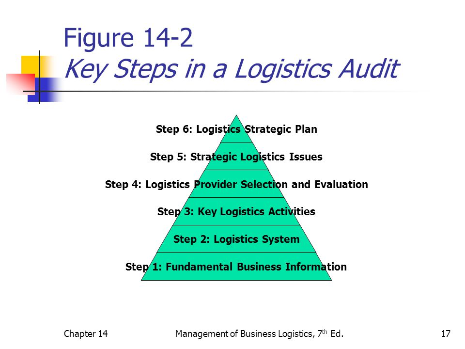 Figure 14-2 Key Steps in a Logistics Audit