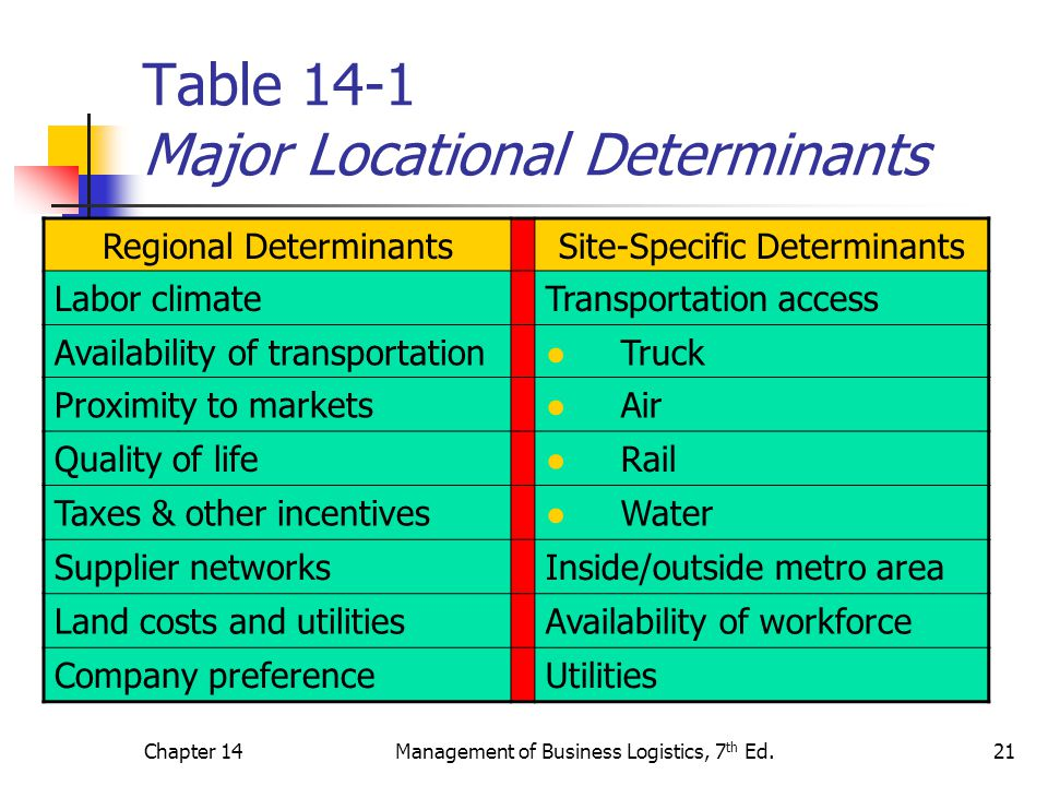 Table 14-1 Major Locational Determinants
