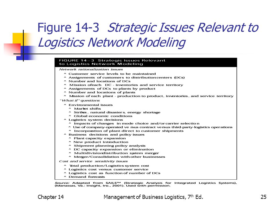 Figure 14-3 Strategic Issues Relevant to Logistics Network Modeling
