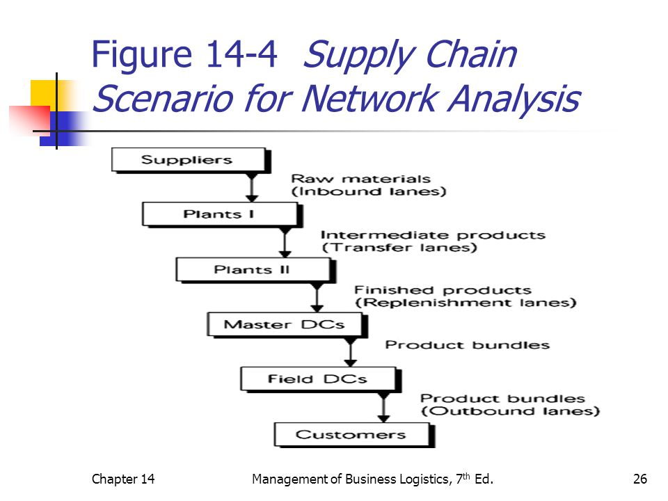 Figure 14-4 Supply Chain Scenario for Network Analysis