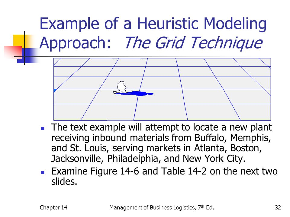 Example of a Heuristic Modeling Approach: The Grid Technique
