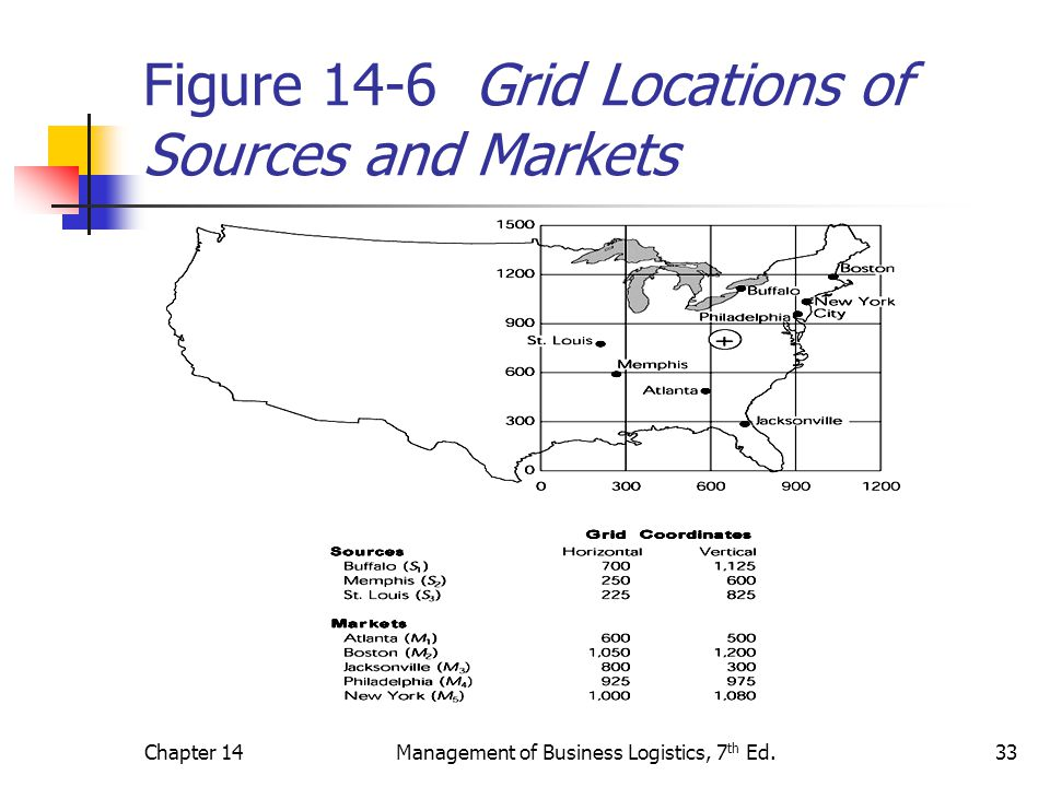 Figure 14-6 Grid Locations of Sources and Markets