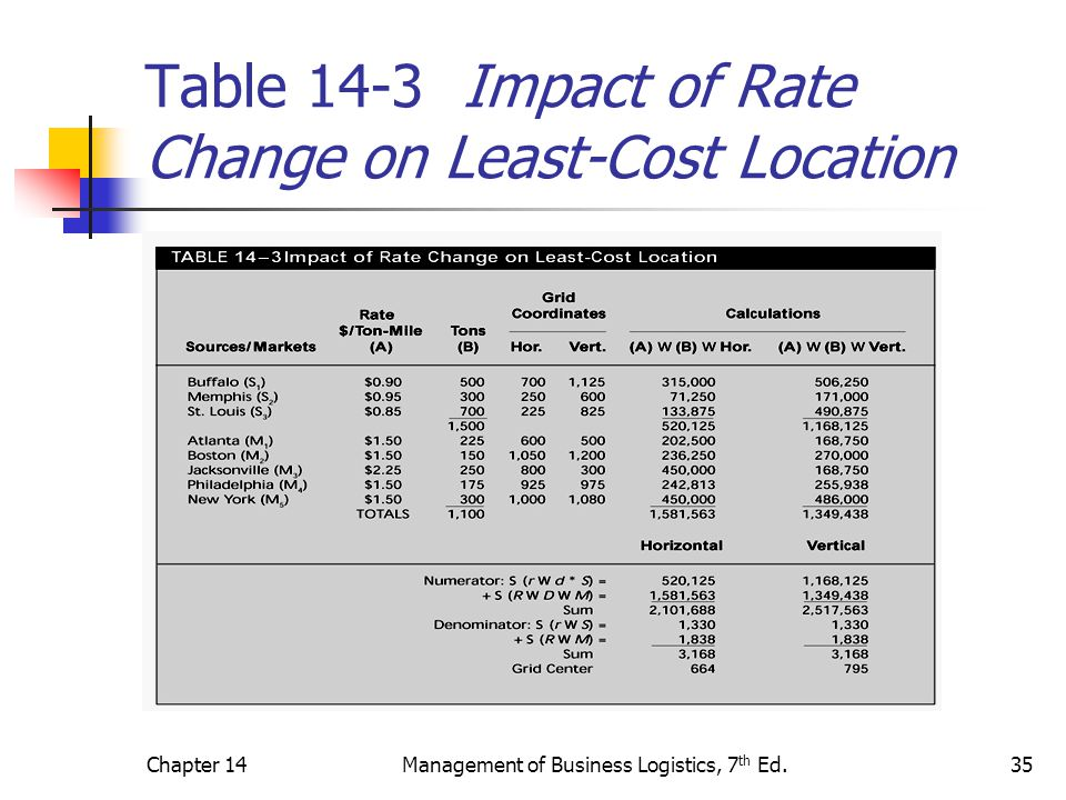 Table 14-3 Impact of Rate Change on Least-Cost Location