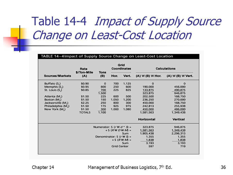 Table 14-4 Impact of Supply Source Change on Least-Cost Location