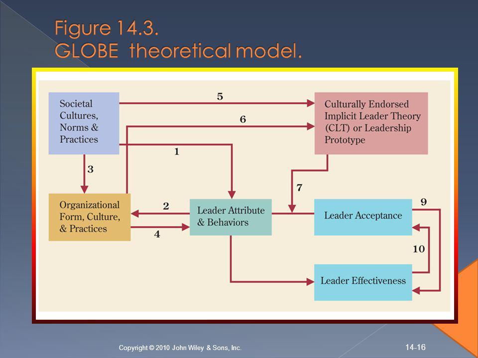 Figure 14.3. GLOBE theoretical model.