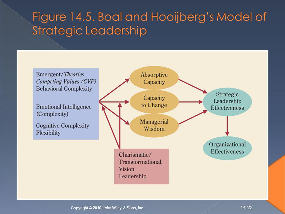 Figure 14.5. Boal and Hooijberg's Model of Strategic Leadership