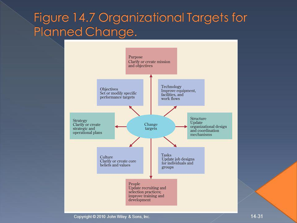 Figure 14.7 Organizational Targets for Planned Change.