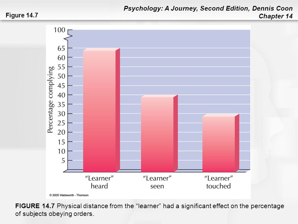 Figure 14.7 FIGURE 14.7 Physical distance from the learner had a significant effect on the percentage of subjects obeying orders.