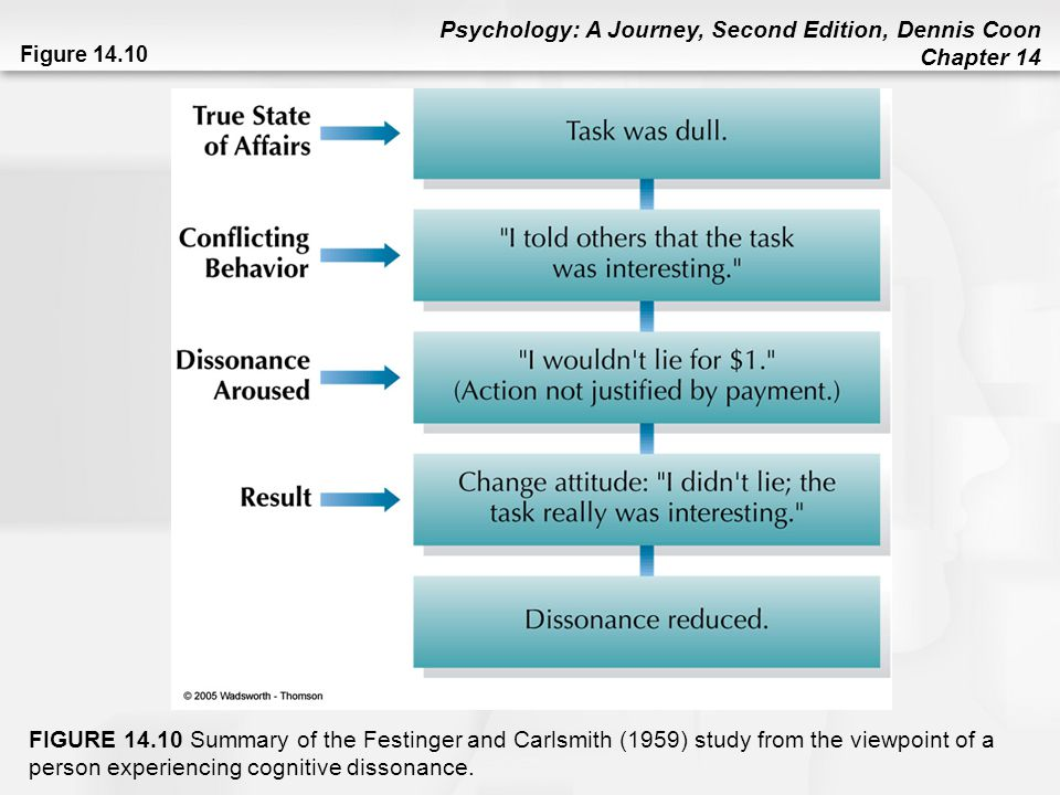 Figure 14.10 FIGURE 14.10 Summary of the Festinger and Carlsmith (1959) study from the viewpoint of a person experiencing cognitive dissonance.