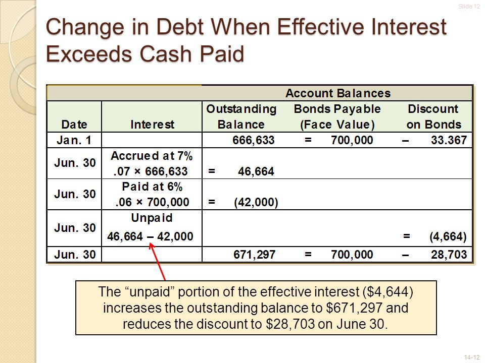 Change in Debt When Effective Interest Exceeds Cash Paid