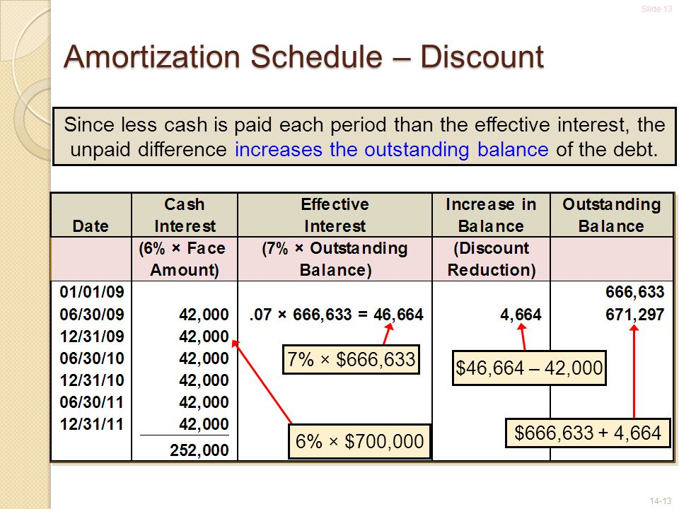 Amortization Schedule – Discount