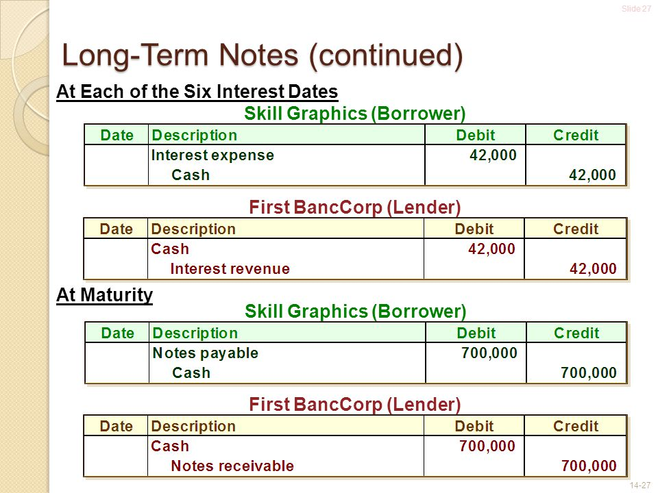 Long-Term Notes (continued)