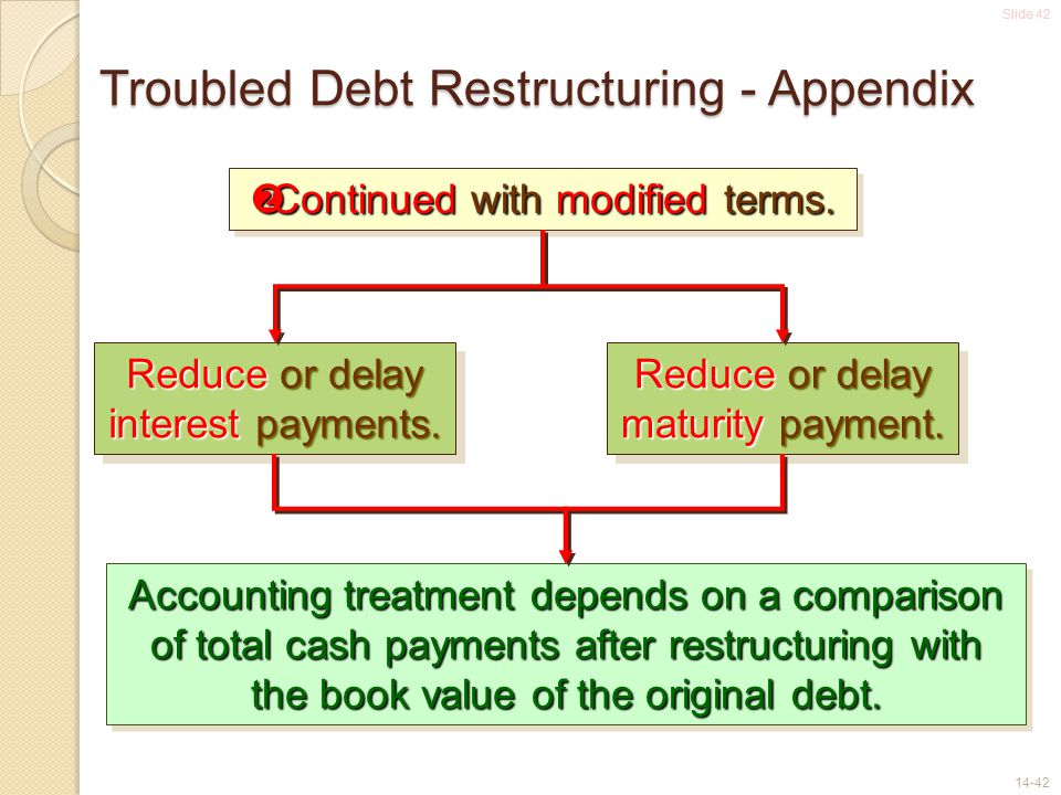 Troubled Debt Restructuring - Appendix