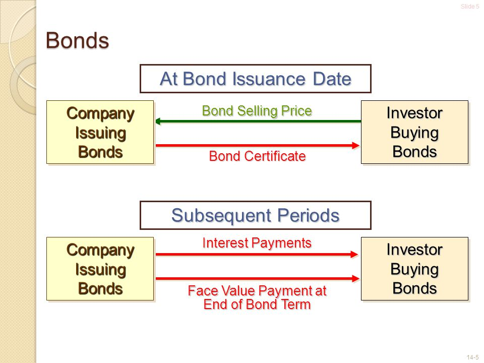 Face Value Payment at End of Bond Term
