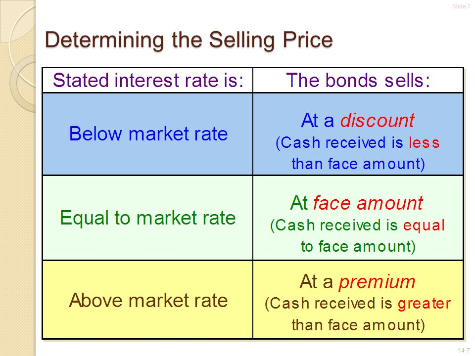 Determining the Selling Price