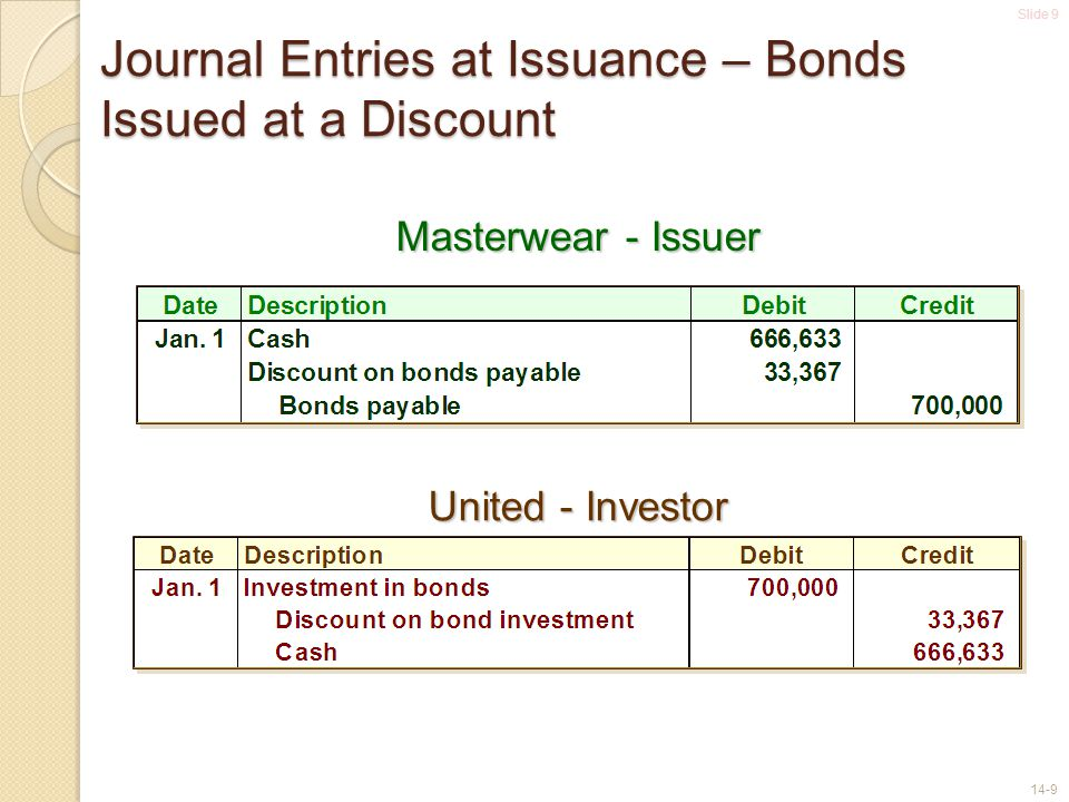 Journal Entries at Issuance – Bonds Issued at a Discount