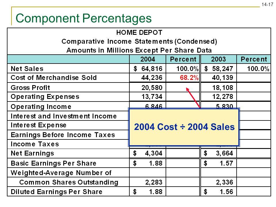 Component Percentages