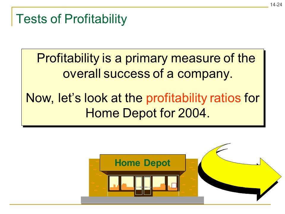 Tests of Profitability