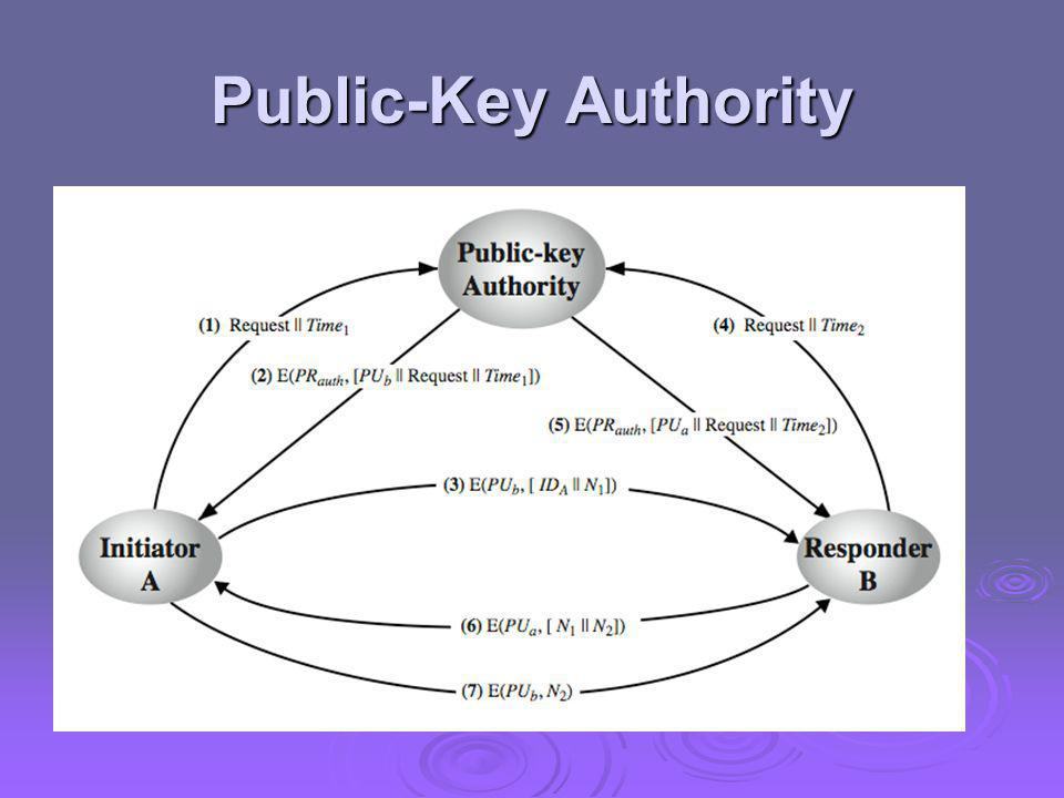Public-Key Authority