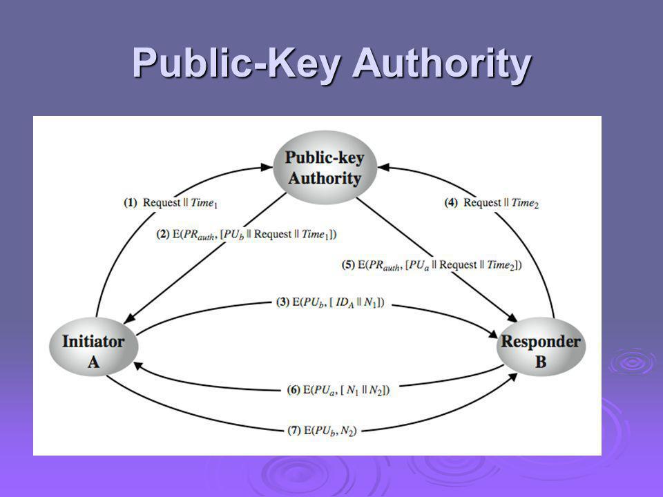 Public-Key Authority