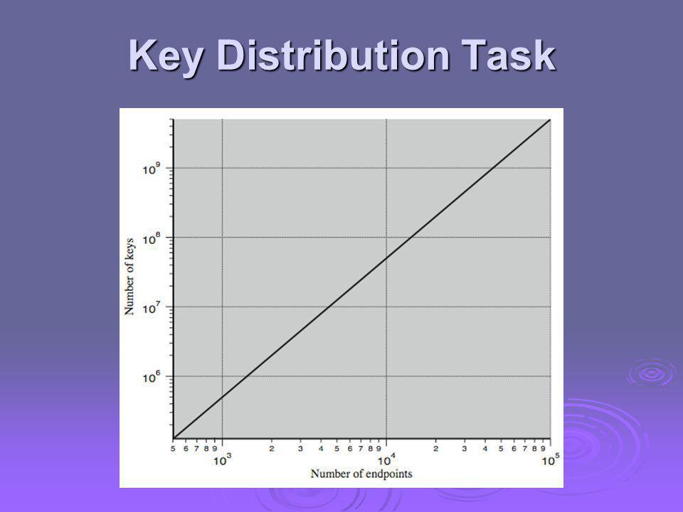 Key Distribution Task