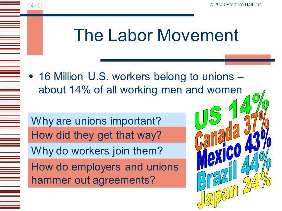 The Labor Movement US 14% Canada 37% Mexico 43% Brazil 44% Japan 24%