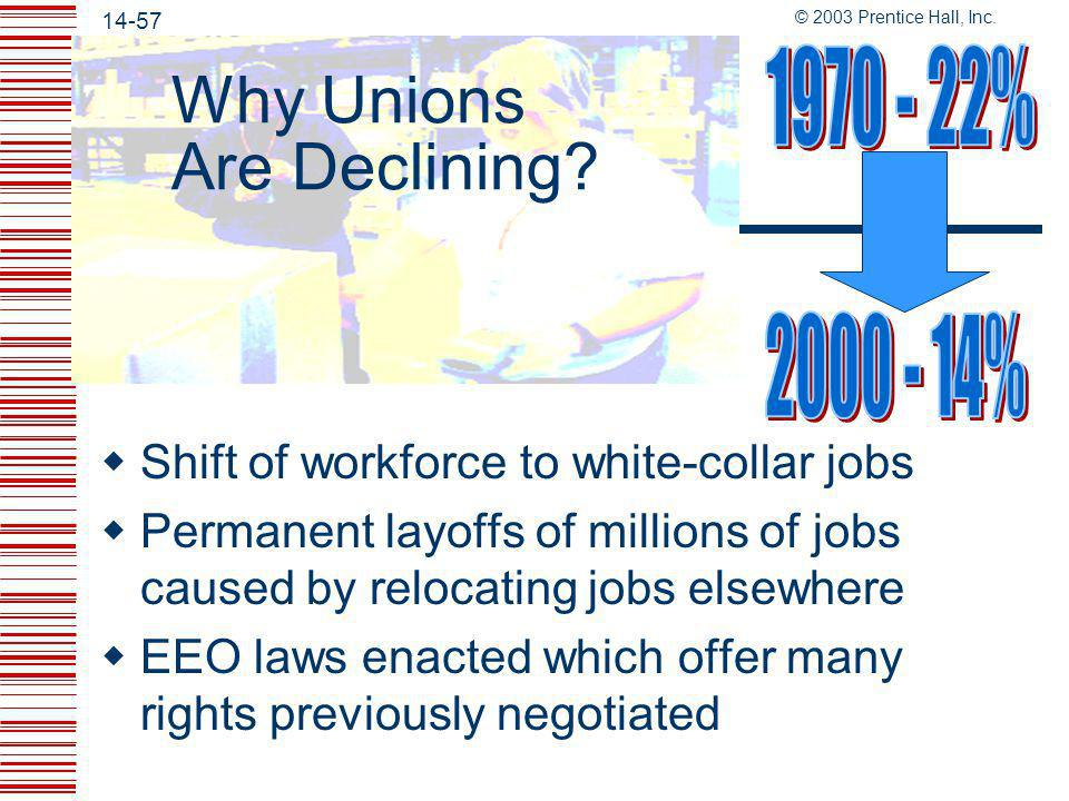 Why Unions Are Declining