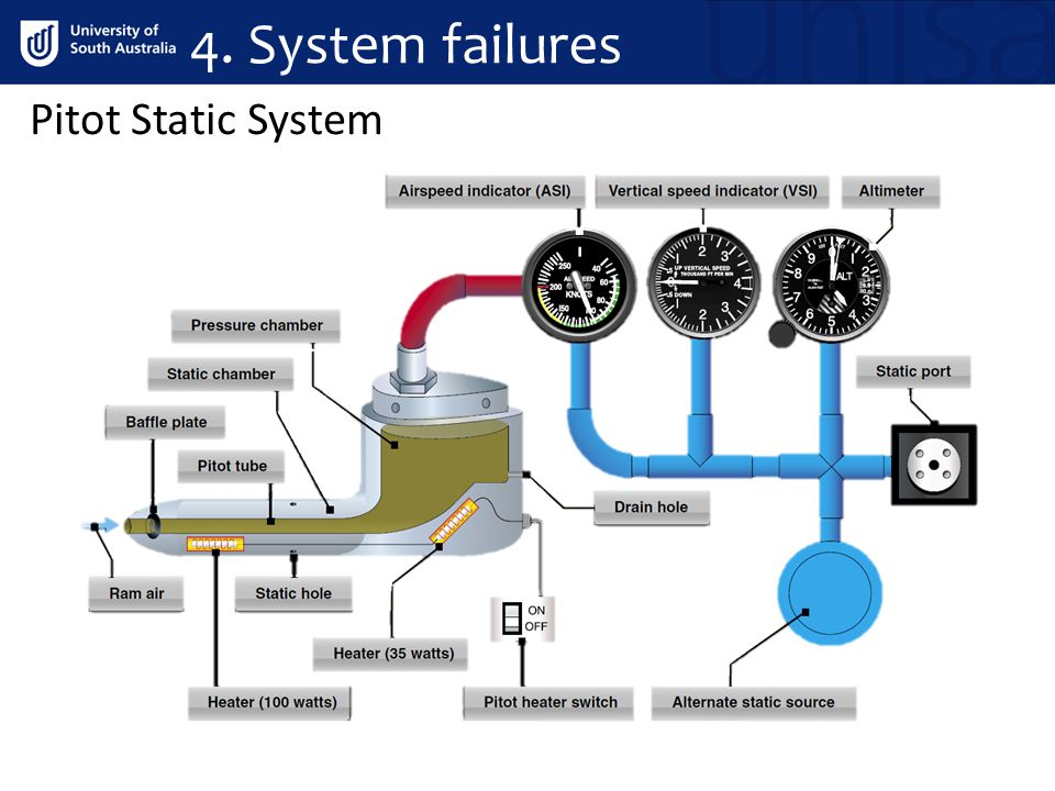 4. System failures Pitot Static System